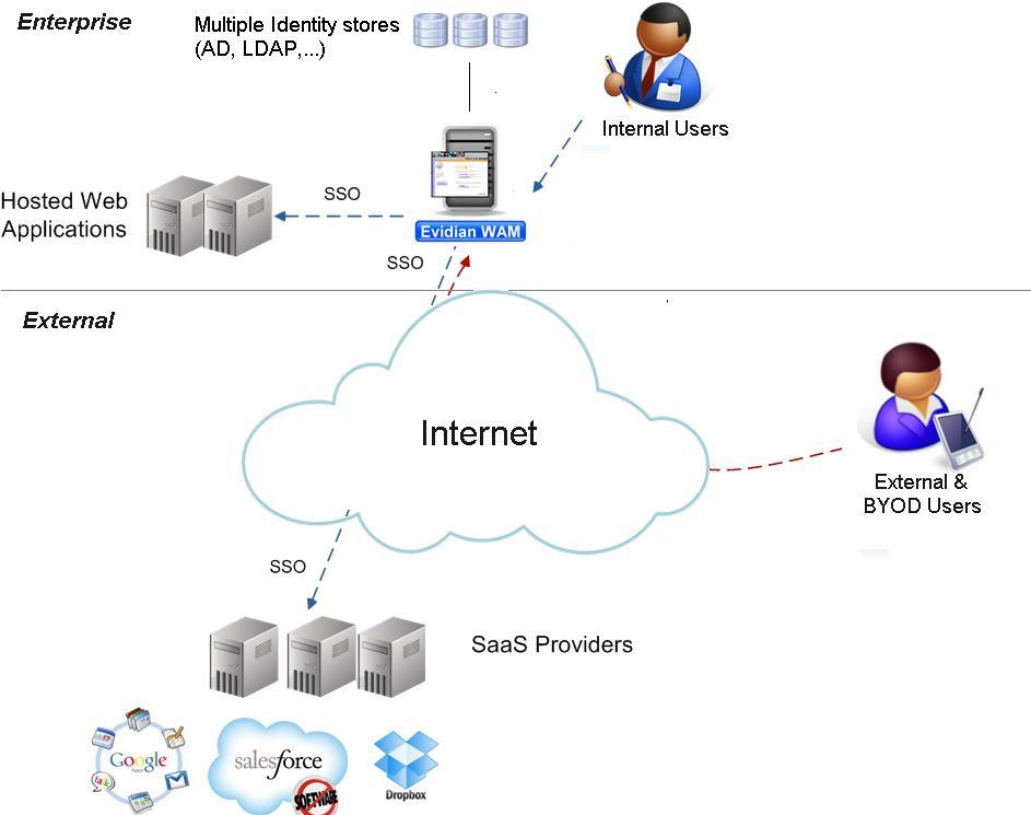 Cas d'usage Cloud 2